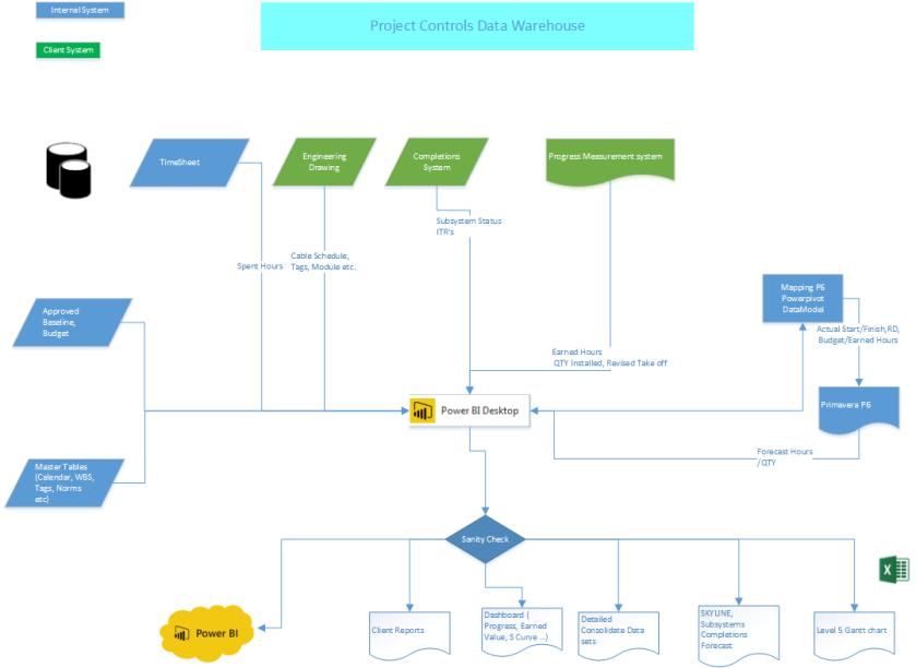 Project Controls Data Warehouse