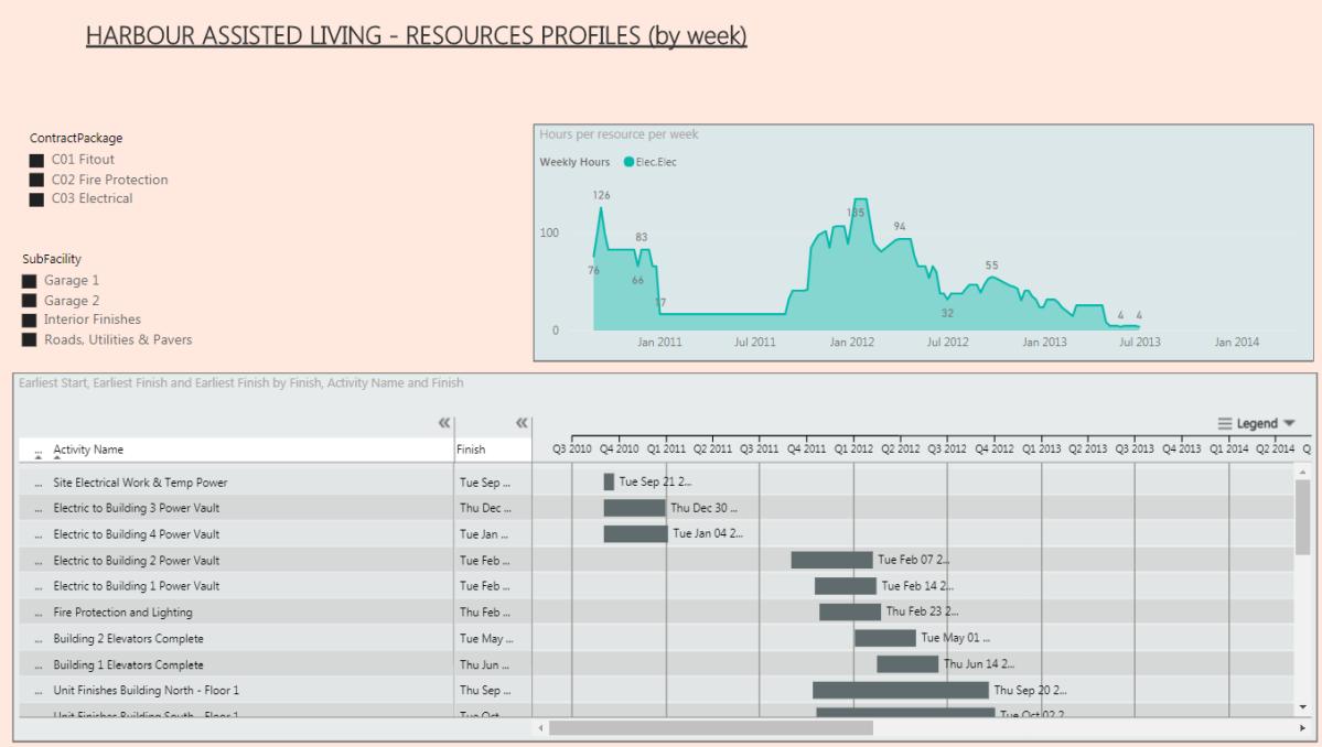 Create a PowerBI Resource Analysis Dashboard – by DarrinKinney