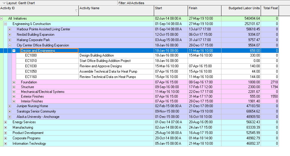Connecting PowerBI to Primavera Database – Part 2 (WBSreport)