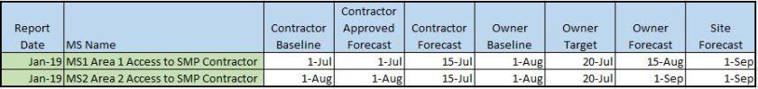 Excel milestone with contractor baseline