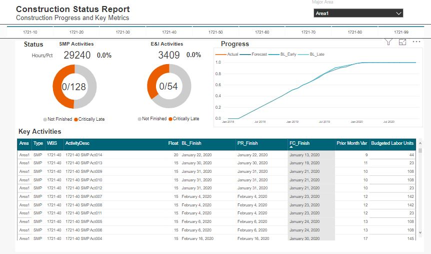 Construction Progress Report – PowerBI – by Darrin Kinney