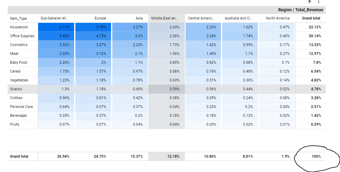 How to calculate percentage of row using Google Data Studio Parameter